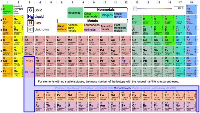 Model Klasik dari Tabel Periodik