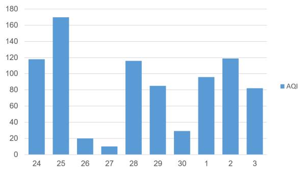 Data AQI panjang