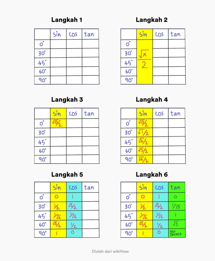 Cara menghafal tabel trigonometri sin cos tan