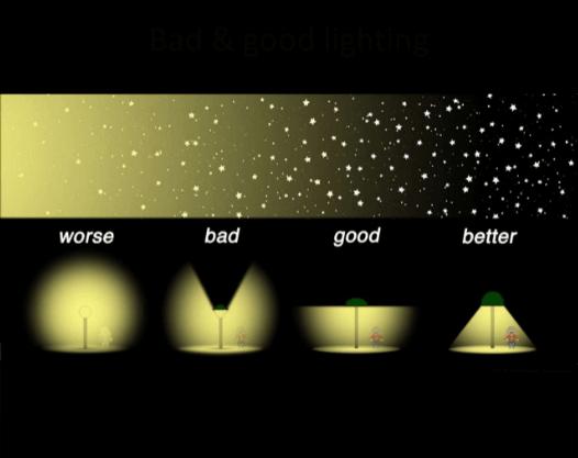 Orientasi Cahaya Lampu