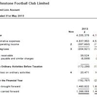 St.Johnstone FC Annual Accounts 2013 analysis