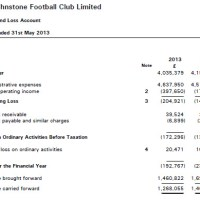 St.Johnstone FC Annual Accounts 2013 analysis