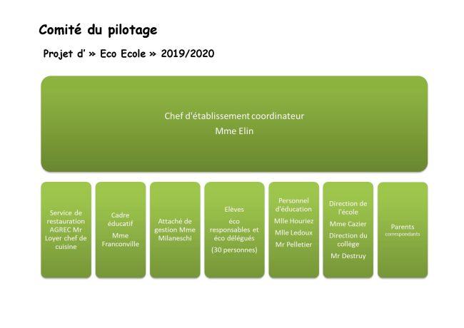 comité_du_pilotage_projet_d'Eco_Ecole_2019_2020
