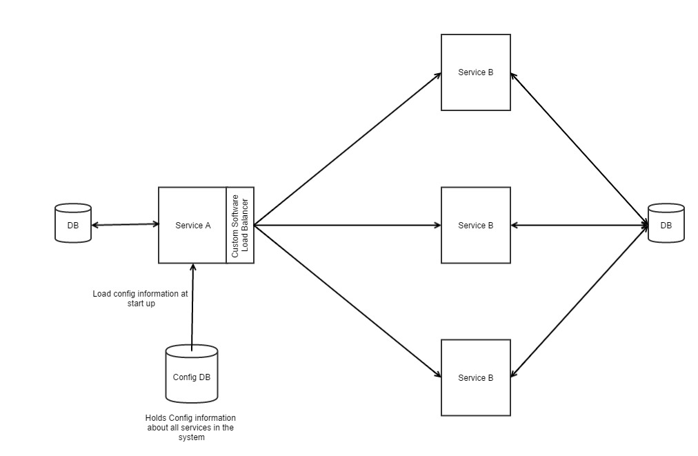 Service Discovery in Service Oriented Architectures