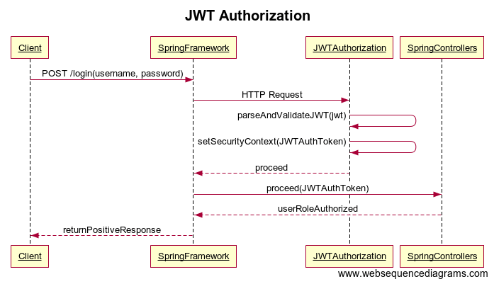 Simple JWT Authentication w/ Spring Security and Boot 2