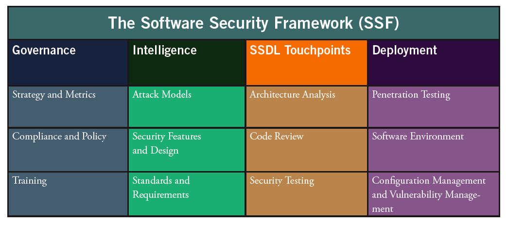 Building Security In Maturity Model Bsimm Guidance Blog