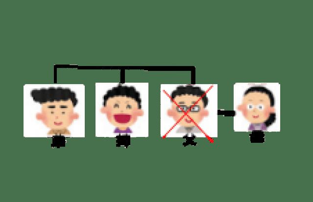 相続関係説明図3