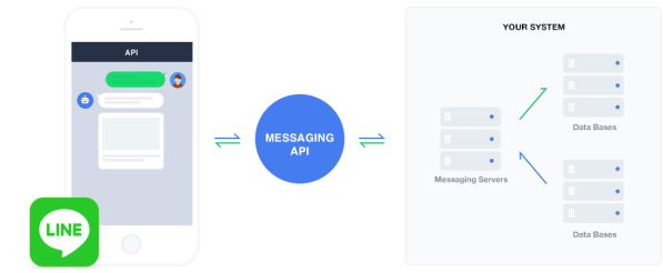 line messaging