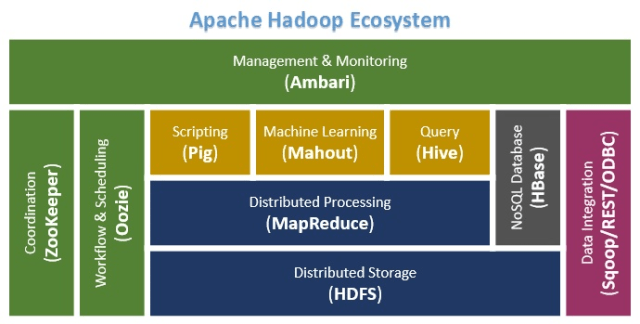 Big-data-hadoop-apache