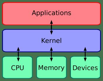 kernel-layout