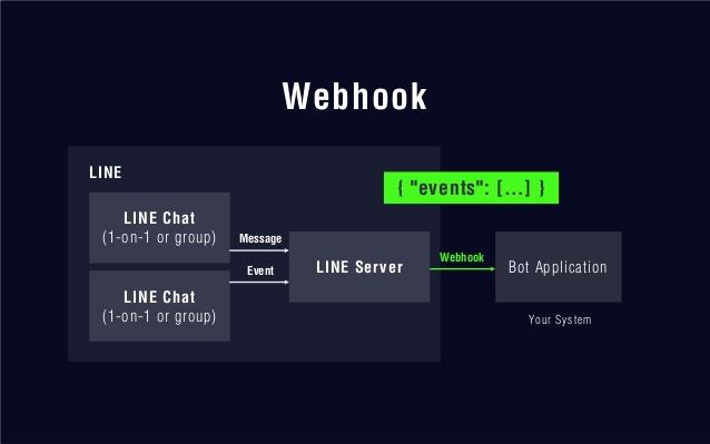 line-api-webhook