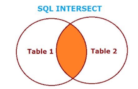 sql-intersect