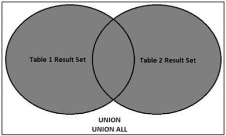 sql-union