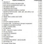 Резултати от избори 2014 в Хасково - ЦИК