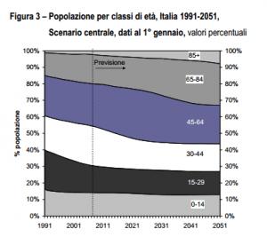 Italia: proiezione centrale popolazione per classi di età.