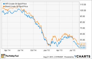 La caduta del prezzo del petrolio
