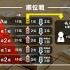 藤井聡太七段【第77期C級1組】順位戦成績一覧と結果