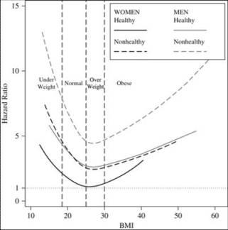 BMIと死亡リスク