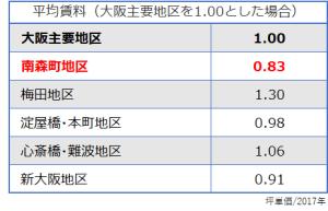 大阪地区_平均賃料