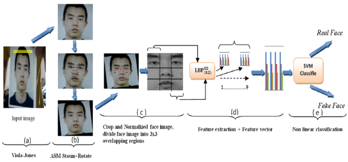Face spoofing detection from single images using active shape models with Stasm and LBP