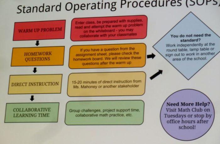 contoh standar operasional prosedur