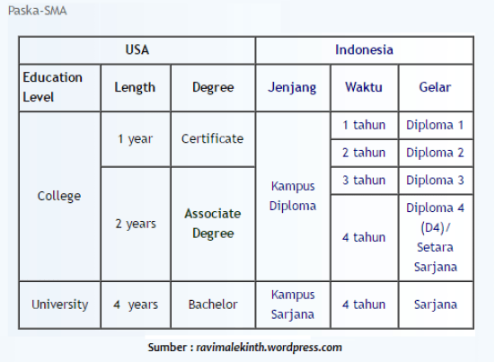 apa itu bachelor degree