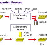 PERUSAHAAN MANUFAKTUR: Pengertian, Contoh & Daftar Perusahaan Manufaktrur BEI