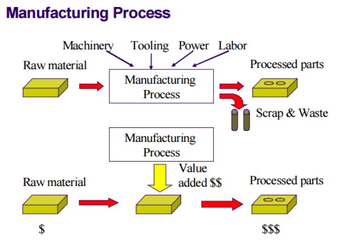 pengertian perusahaan manufakturing