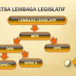 √ Pengertian Lembaga Legislatif, Yudikatif, Eksekutif dan Contohnya LENGKAP!