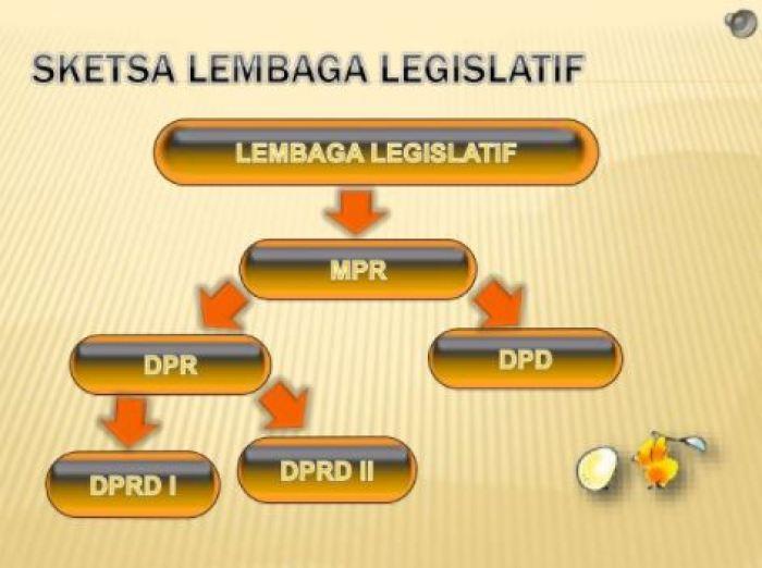 Pengertian Lembaga Legislatif Yudikatif Eksekutif Dan Contohnya