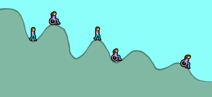 Tekening met heuvels waarbij poppetjes met en zonder rolstoel soms op een piek staan en soms in een dal. De pieken worden steeds kleiner en de dalen steeds dieper.