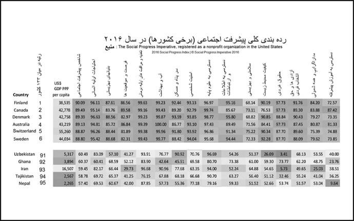 رده بندی نهایی 133 کشور دنیا در 15 زمینه اجتماعی، رفاهی و معدل میزان سنجش شده و اثرسنجی شده ابعاد مختلف شاخص های اجتماعی توسط موسسه The Social Progress Imperative  همانطور که در این جدول که تنها 11 کشور این رده بندی را نشان می دهد، کشور افریقایی غنا، ازبکستان، تاجیکستان و نپال که درآمد سرانه سالانه به مراتب کمتر از ایران دارند، تقریبا همطراز با ایران قرار دارند. همینطور سوئیسی ها که 5/1 برابر فنلاندی ها درآمد دارند، در رده پایین تری از این جدول قرار دارند