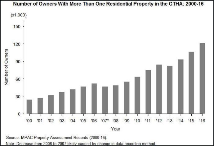 Number of Owners With More than One Residential Property in the GTHA: 2000-16