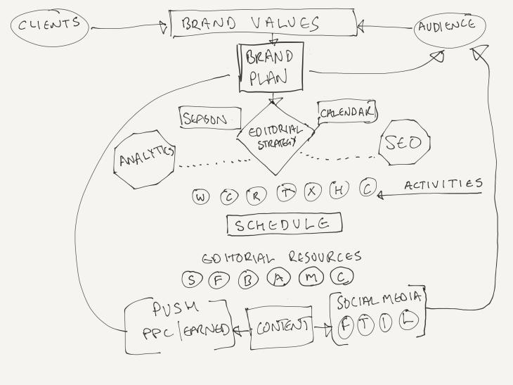 Digital Content Workflow.png