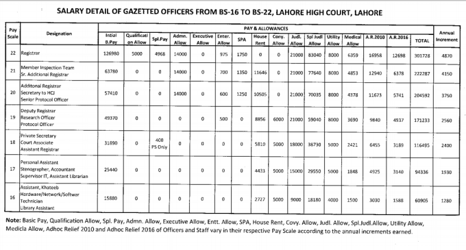 salary detail of gazetted officers from BS 16 to BS 22 lahore high court lahore