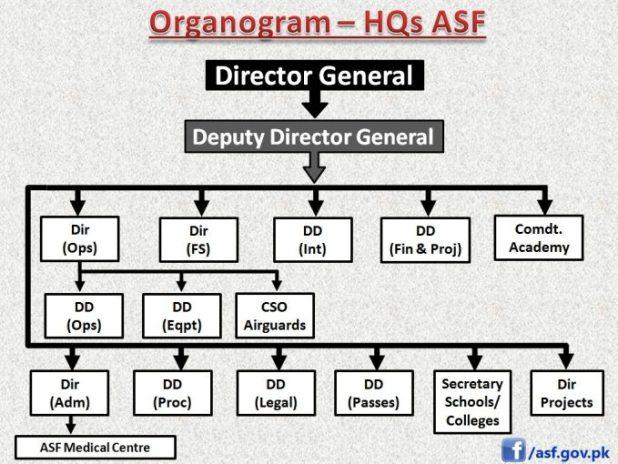 ASF Organization Chart