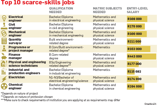The Top 100 Scarce Skills In South Africa Sa Law Search
