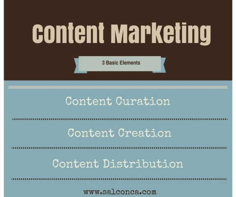 3 Elements of Content Marketing