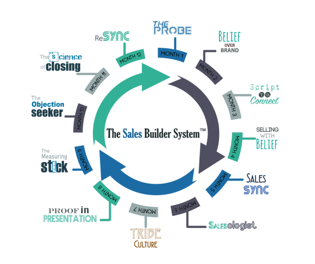 sales-builder-system-cycle-Mobile2018-v2