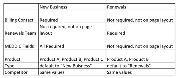 """, Guide de nettoyage des types d&rsquo;enregistrements Salesforce<span class=""""wtr-time-wrap after-title""""><span class=""""wtr-time-number"""">7</span> minutes de lecture</span>"""