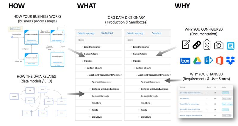 """, Guide complet de la documentation Salesforce<span class=""""wtr-time-wrap after-title""""><span class=""""wtr-time-number"""">13</span> minutes de lecture</span>"""