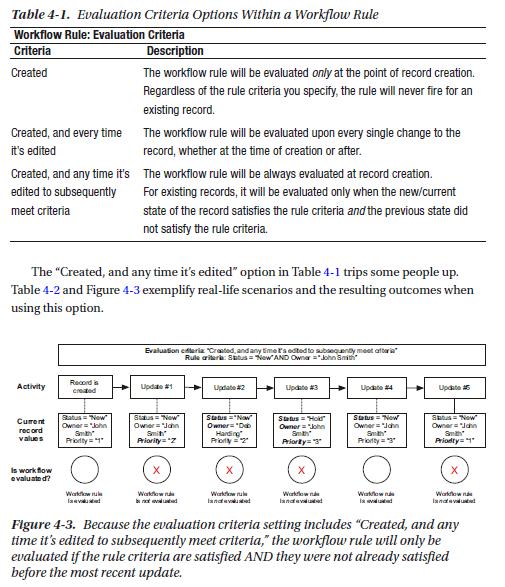 """, Poussez Salesforce à ses limites sans code [New Book Review]<span class=""""wtr-time-wrap after-title""""><span class=""""wtr-time-number"""">3</span> minutes de lecture</span>"""