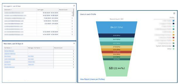 """, Tableau de bord quotidien des administrateurs: le tableau de bord unique dont chaque administrateur a besoin<span class=""""wtr-time-wrap after-title""""><span class=""""wtr-time-number"""">6</span> minutes de lecture</span>"""
