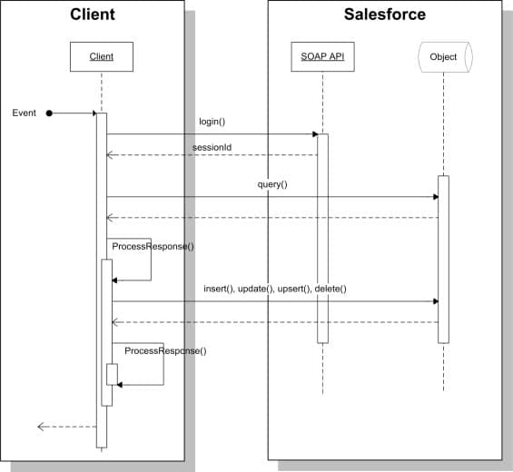 Sequence diagram for REST API call -SalesforceCodex