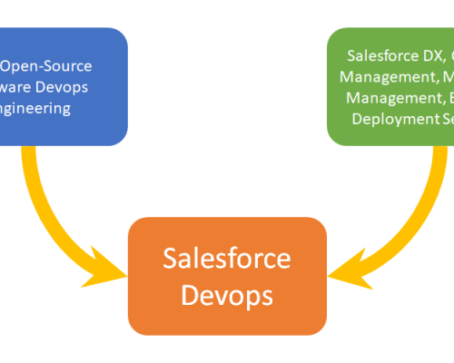 Salesforce Devops Convergence diagram