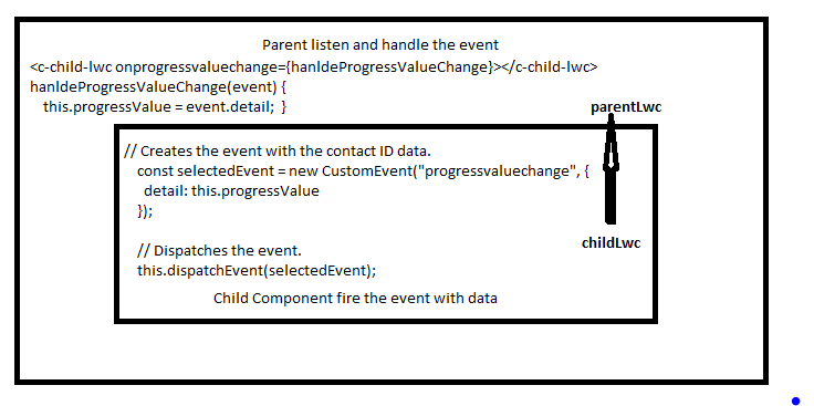 LWC Communication Part-2 (Passing data from Child to Parent in LWC)