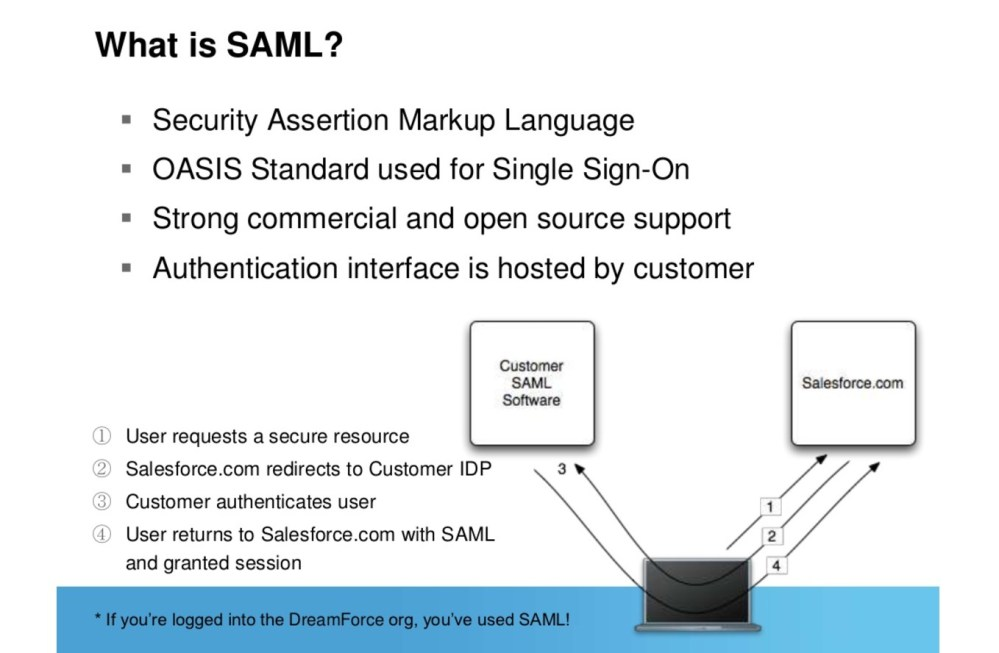 medium resolution of saml