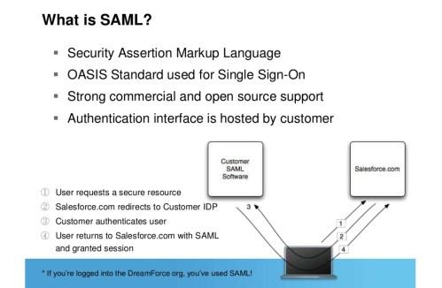 small resolution of saml