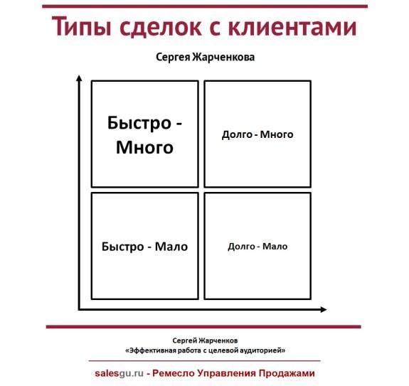Типы сделок с клиентами - SalesGu-Ru