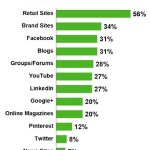 Marketers are looking to bloggers as the new influencers